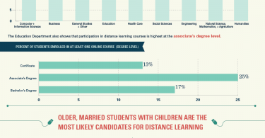 Growth of Distance Learning_v2