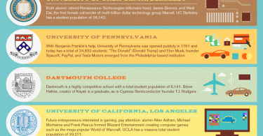 Top 10 Entrepreneurial Colleges
