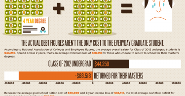 Infographic: The Post Grad Price Tag