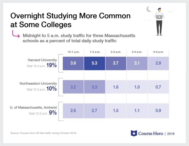 College Study Habits