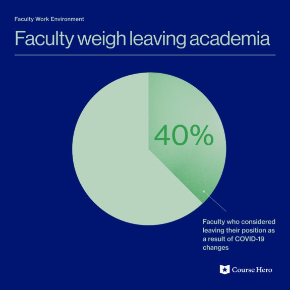 faculty wellness research