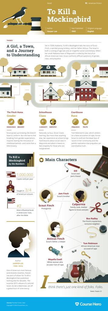 To Kill a Mockingbird Infographic