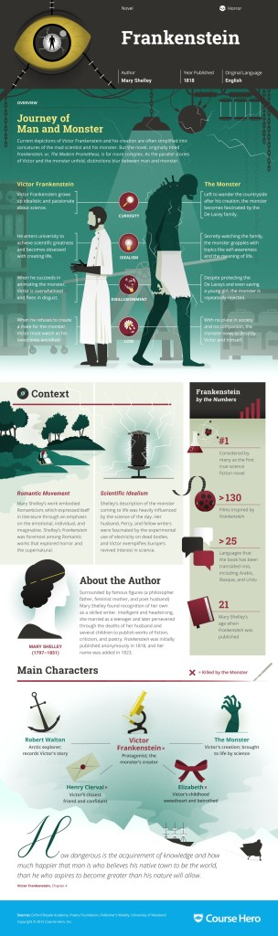 Infographic Mary Shelley