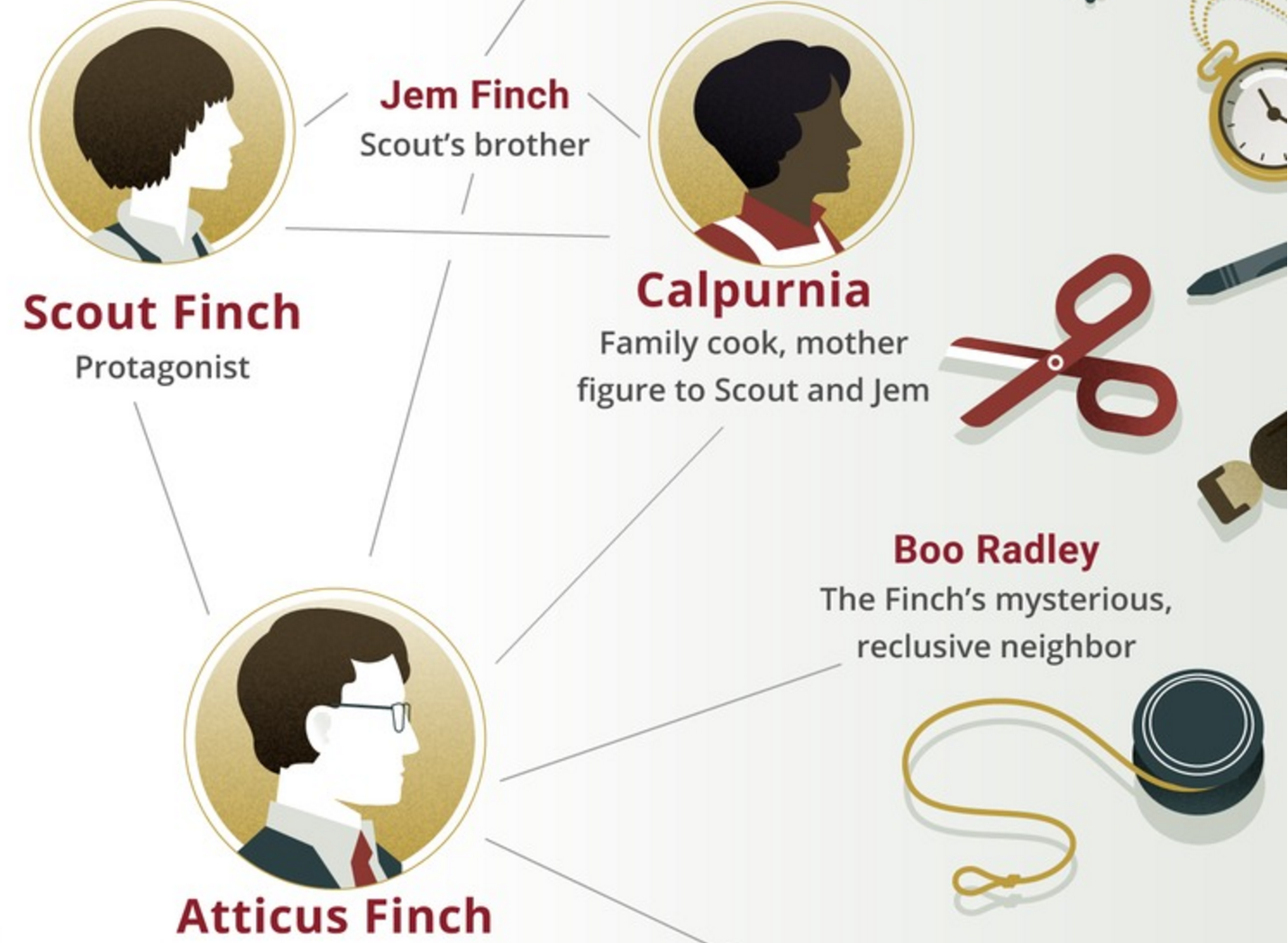Infographic To Kill A Mockingbird Characters