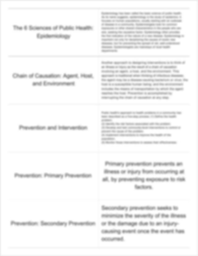 pubhlth ch 1 - The 3 Core Functions of Public Health The ...