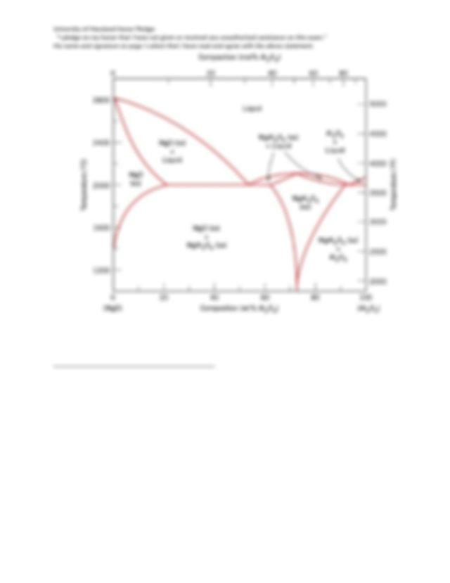 Figure 2 The Magnesium Oxide Aluminum Oxide Phase Diagram