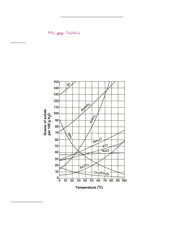 Student Kylie Lawler - Solubility Curves Practice.pdf ...