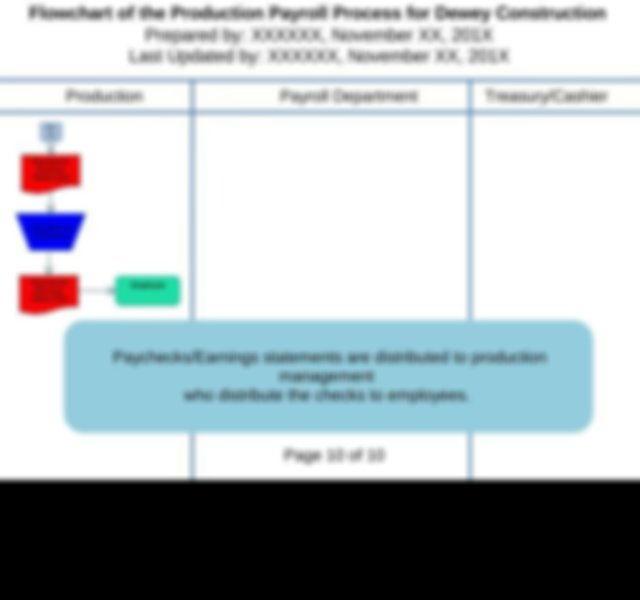 Flowchart of the Production Payroll Process for Dewey ...
