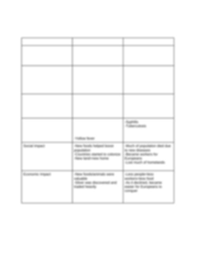 Chart 17.1 Columbian Exchange - Jacqueline Alvarez.docx ...