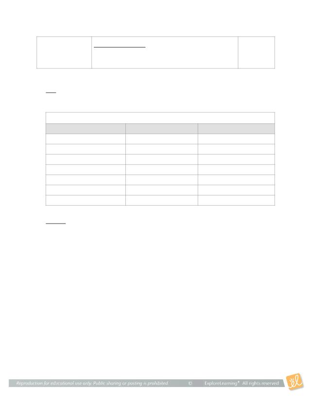 Gizmo 3 - pH Analysis.pdf - Name Date Student Exploration ...