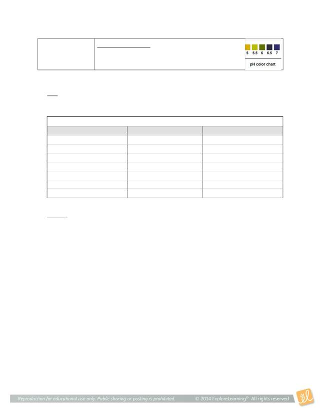 Gizmo pH Analysis SE.doc - Name Date Student Exploration ...