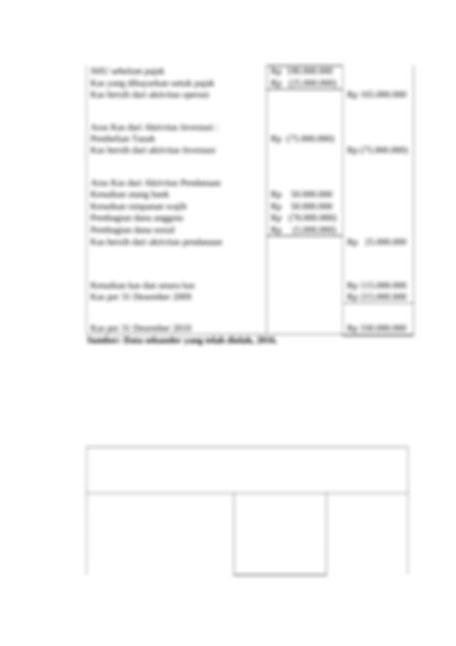 Tabel 22 Contoh Laporan Arus Kas Dengan Metode Tidak Langsung Koperasi Harapan Course Hero