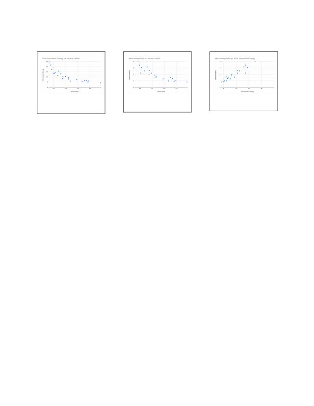 Study Periodic Trends Flashcards | Quizlet