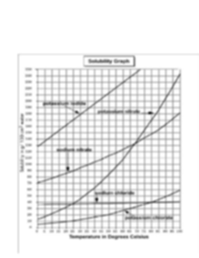 Solubility Curves Worksheet final.docx - Solubility Curves ...