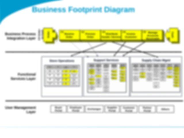 Template - Business Footprint Diagram Ppt