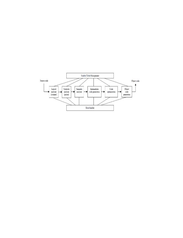 TUGAS DINNA DELIMA.docx - 1.Apa yang dimaksud dengan kompilator Jawab Kompilator(compiler adalah ...