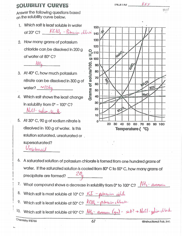Solubility Curves Packet - Key - i i 5 sowsrurv CURVES ...