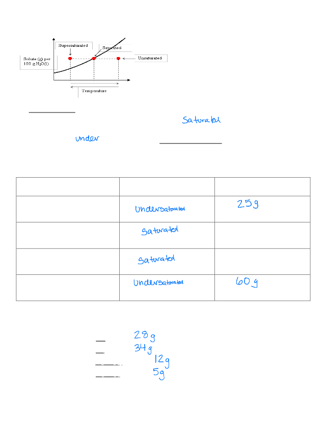 Solubility+Curve+Practice.pdf - Practice Using Solubility ...