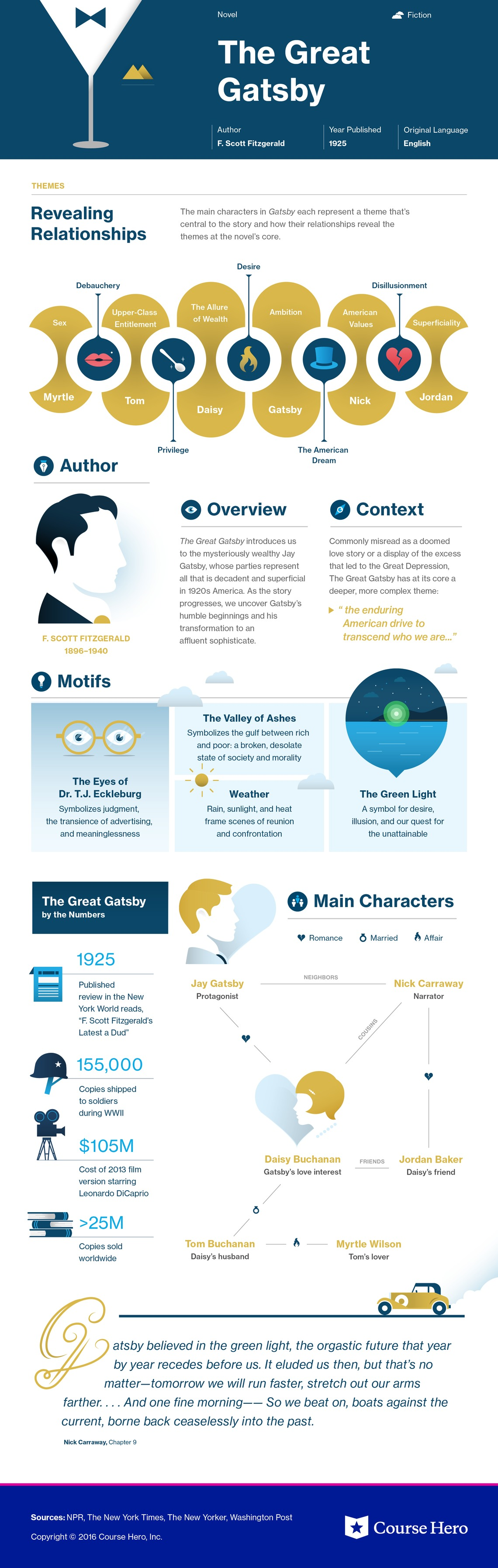 The Great Gatsby Infographic Course Hero
