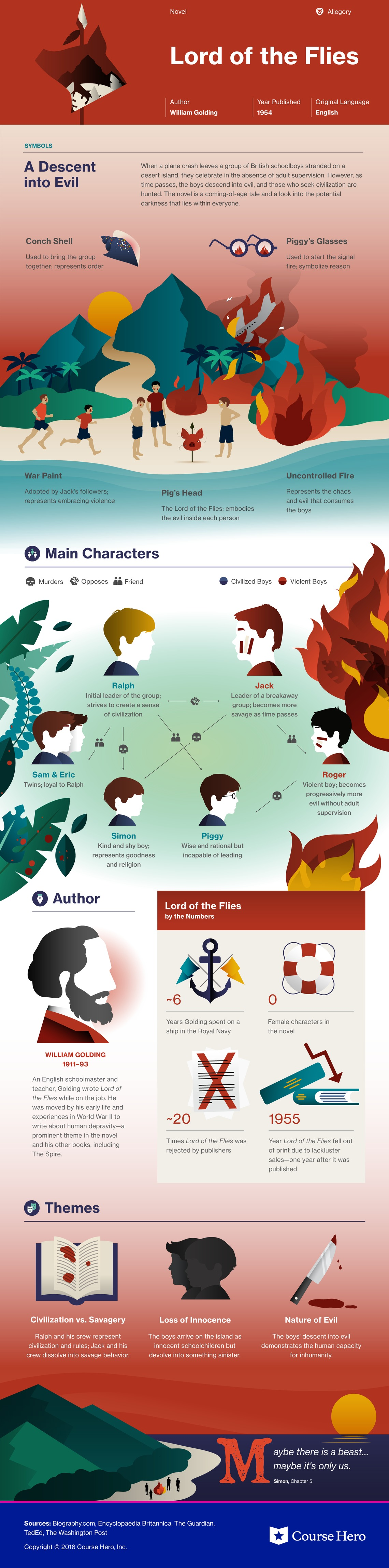 Lord of the flies infographic course hero buycottarizona Choice Image