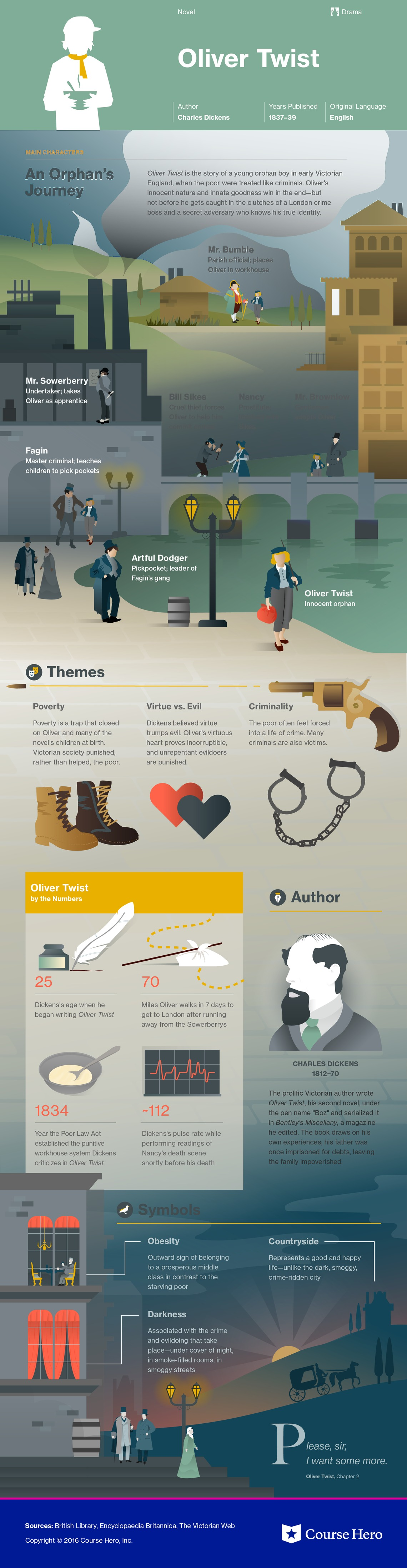 oliver twist infographic course hero