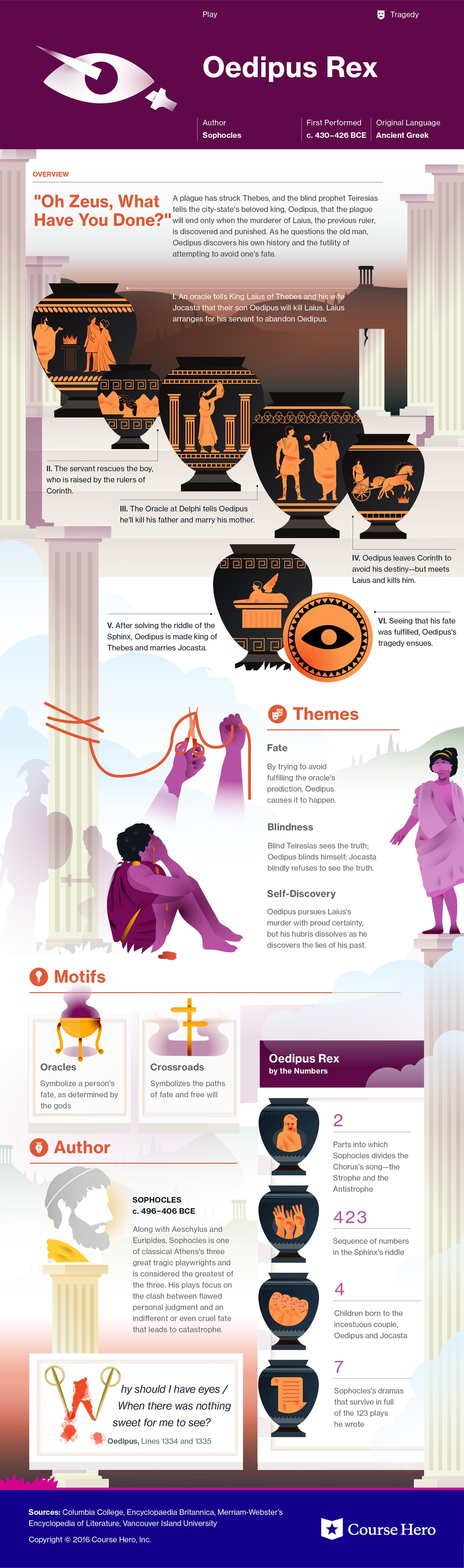 the riddle of the sphinx in oedipus rex a play by sophocles Oedipus rex is a play about king oedipus  oedipus and the riddle of the sphinx cite this page: carr, ke oedipus rex – sophocles – summary and themes.