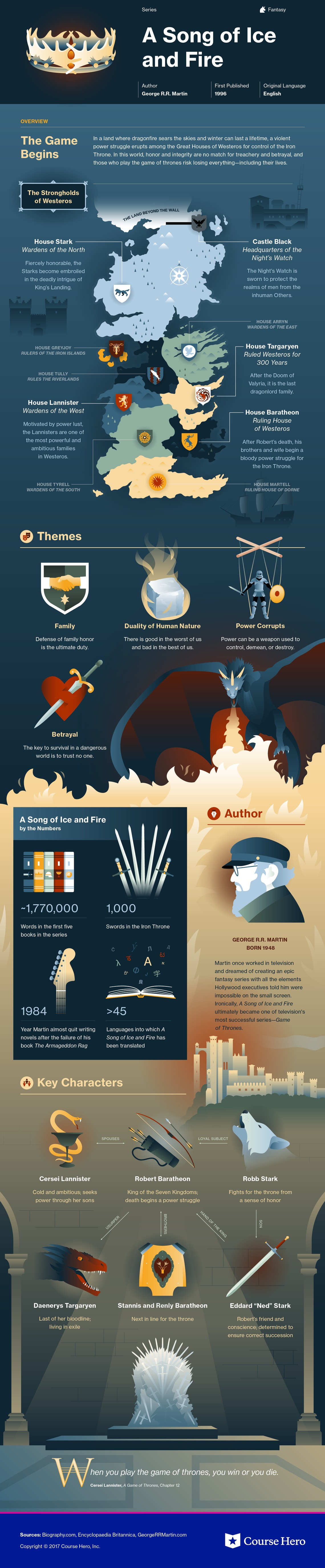A Song of Ice and Fire (Series) Infographic | Course Hero