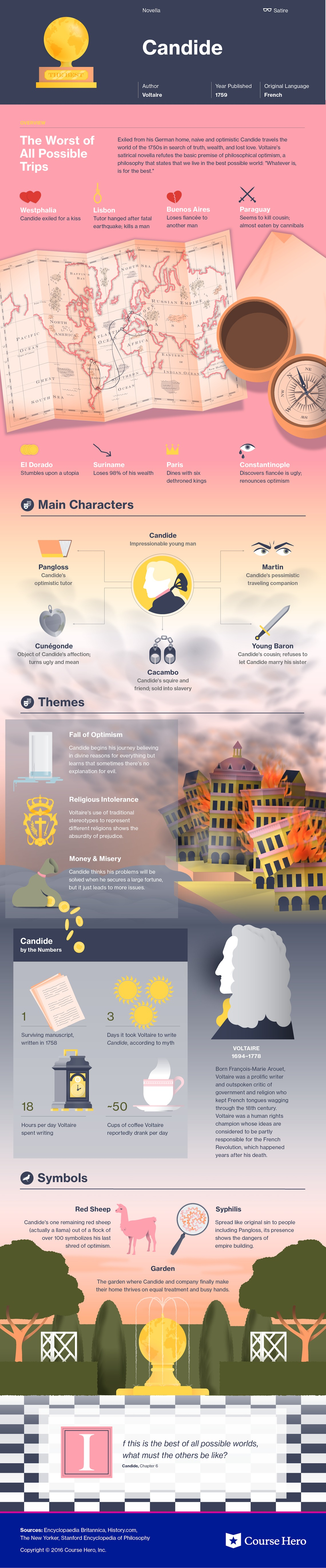 Candide infographic