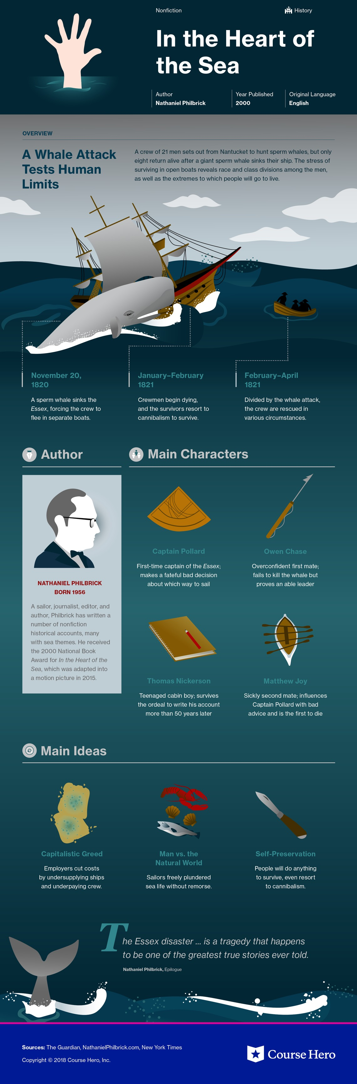 In The Heart Of The Sea Infographic Course Hero