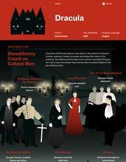 Dracula Thumbnail