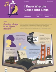 I Know Why the Caged Bird Sings Thumbnail