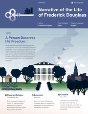 Narrative of the Life of Frederick Douglass Thumbnail