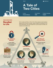 a tale of two cities essay the corruption of the leading class  a tale of two cities thumbnail