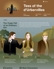 Tess of the d'Urbervilles Thumbnail