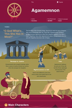 Agamemnon infographic thumbnail