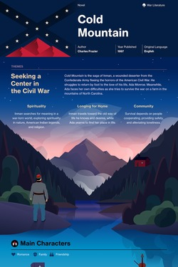 Cold Mountain infographic thumbnail
