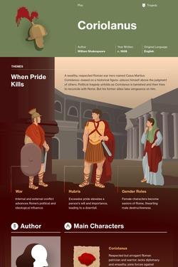 Coriolanus infographic thumbnail