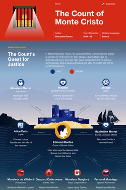 The Count of Monte Cristo infographic thumbnail