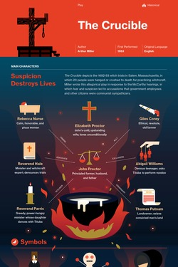The Crucible infographic thumbnail