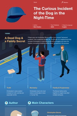 The Curious Incident of the Dog in the Night-Time infographic thumbnail