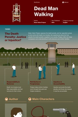 Dead Man Walking infographic thumbnail