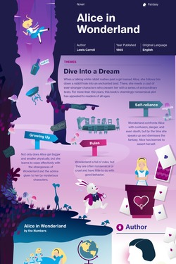 Alice in Wonderland infographic thumbnail