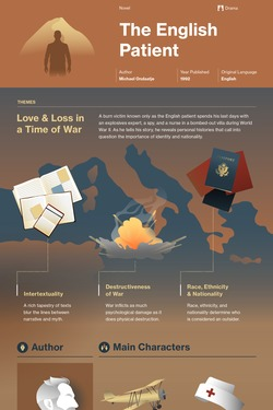 The English Patient infographic thumbnail