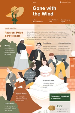 Gone with the Wind infographic thumbnail