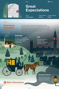 Great Expectations infographic thumbnail