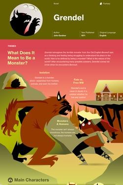 Grendel infographic thumbnail