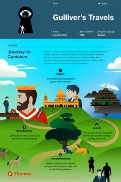 Gulliver's Travels infographic thumbnail