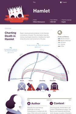 Hamlet infographic thumbnail