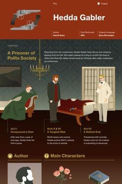 Hedda Gabler infographic thumbnail