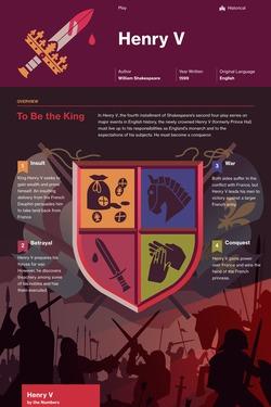 Henry V infographic thumbnail